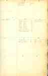 Welland Canal Survey of Lands Name Index Page 5
