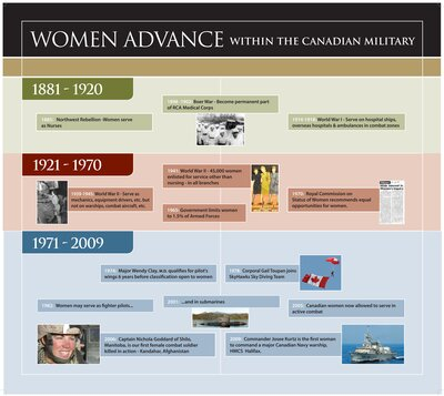Women in the Canadian Military - Timeline