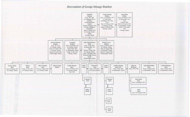 """Family Tree from 1802 forward entitled """"Descendants of George Strange Boulton"""""""