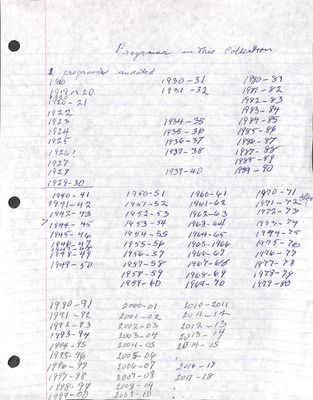 Braemar WI Programs, 1910-2018