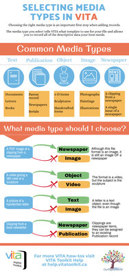 Adding Media Types Quick Tips