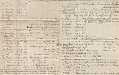 Genealogical memoranda of Ebenezer Wright