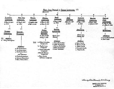 "Genealogy book: volume ""Longhouse-McDonald"""