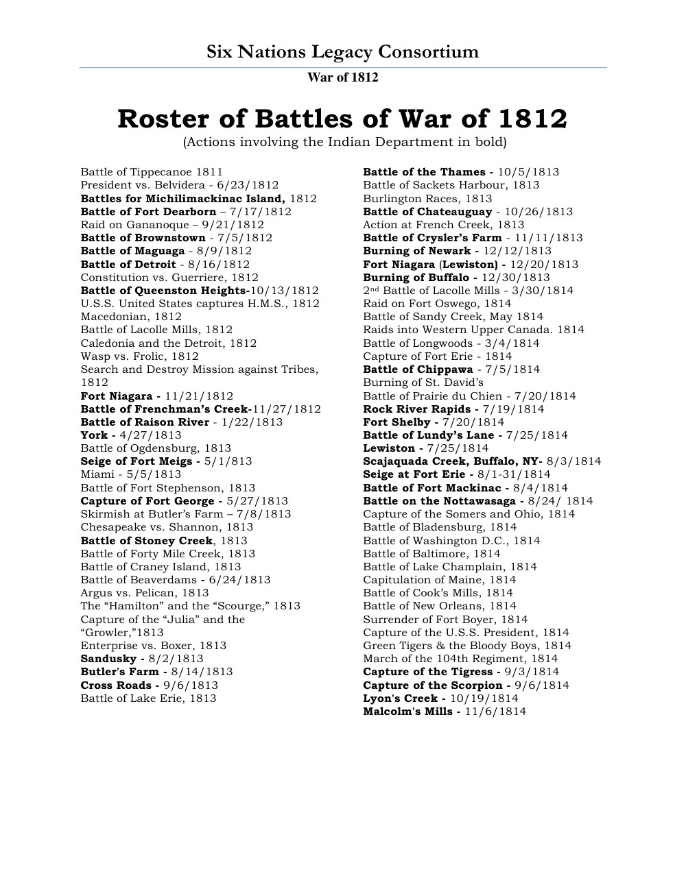 War of 1812 Series (15): Roster of Battles of War of 1812