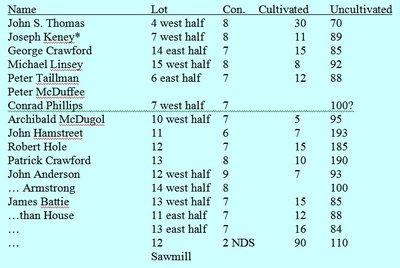 The 1823 Trafalgar Township Assessment