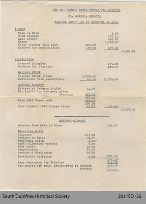 Balance Sheet of the St. George Water Supply Co.