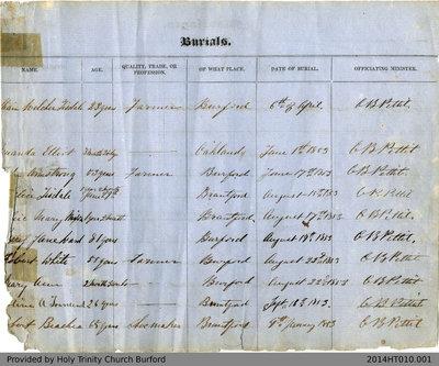 Burials at Holy Trinity Church Burford 1853-90