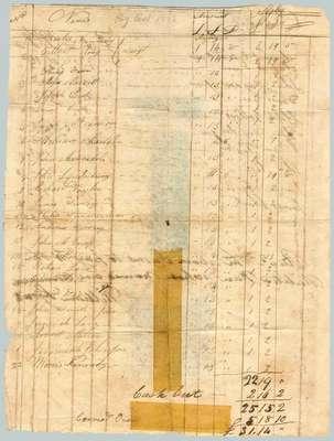 Militia Payroll- 1812