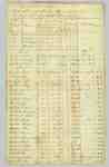 Muster Roll of the 4th Regiment of the Lincoln Militia, Captain Jonathan Moore's company- July 25 to August 24, 1812