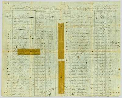 Muster Roll of 4th Lincoln Militia, Captain William Nelles' Company- April 28th to May 24th, 1813