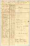 Muster Roll of the 4th Regiment of the Lincoln Militia, Captain Jonathan Pettit's Company- July 4th to July 26th, 1814
