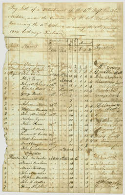 Payroll List of the 4th Regiment of the Lincoln Militia, Lt.Col. Robert Nelles- October 11 to Nov. 11, 1814
