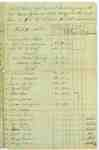 Muster roll of Captain Jacob A. Ball's Company of the 1st Regiment of Lincoln Militia, 1814