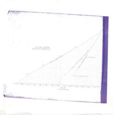 Displacement Scales for Steam Barges Nos. 119, 120 & 121