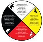 "We Are All Treaty People: Indigenous History in Kawartha Lakes: Residential ""Schools"" or Industrial ""Schools"""