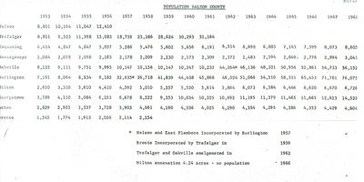 Population Halton County