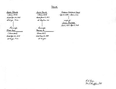 "Genealogy book: volume ""Velie-Whitchurch"""