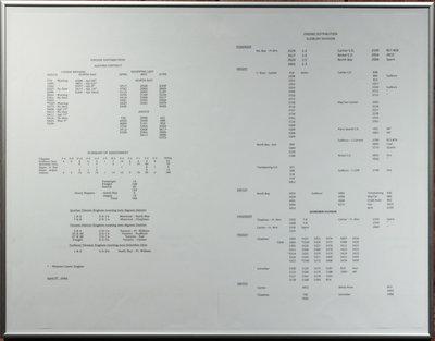 Engine Distribution Chart