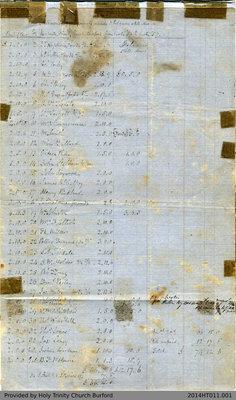 Financial Reports for Holy Trinity Church Burford 1856-1938