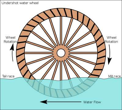 How a water wheel works