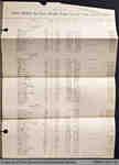 Penmans Payroll Sheets, 1913