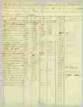 Payroll List of 4th Regiment of the Lincoln Militia for Captain Henry Nelles- July 4 to 28, 1814