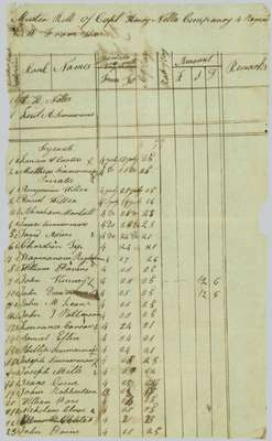 Muster Roll of the 4th Regiment of the Lincoln Militia, Captain Henry Nelles Company- July 4th to the 28th, 1814