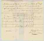Pay Record for Lieut. Henry Nelles, 4th Regiment of the Lincoln Militia- December 25th,1812 to January 20th, 1813