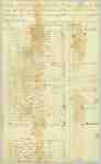 Muster Roll of the 4th Regiment of the Lincoln Militia, Lt. Col. Robert Nelles- October 11 to November 1, 1814