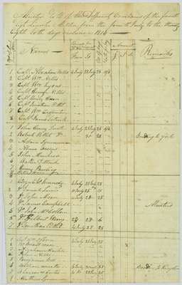 Muster Roll for various companies in the 4th Regiment of the Lincoln Militia- July 4th to the 28th, 1814